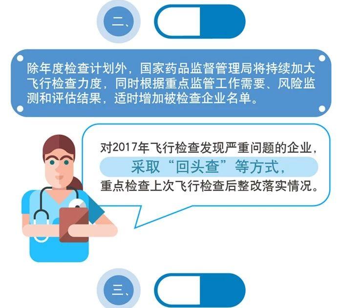 一图看懂《2018年药品跟踪检查计划》